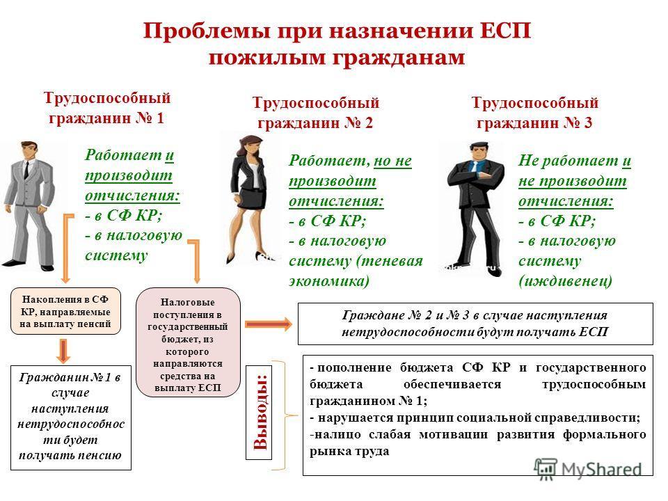 Проблемы при назначении ЕСП пожилым гражданам Трудоспособный гражданин 1 Трудоспособный гражданин 3 Трудоспособный гражданин 2 Работает и производит отчисления: - в СФ КР; - в налоговую систему Работает, но не производит отчисления: - в СФ КР; - в на