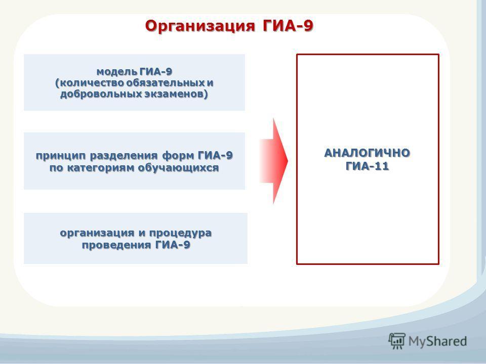 Организация ГИА-9 принцип разделения форм ГИА-9 по категориям обучающихся модель ГИА-9 (количество обязательных и добровольных экзаменов) организация и процедура проведения ГИА-9 АНАЛОГИЧНО ГИА-11