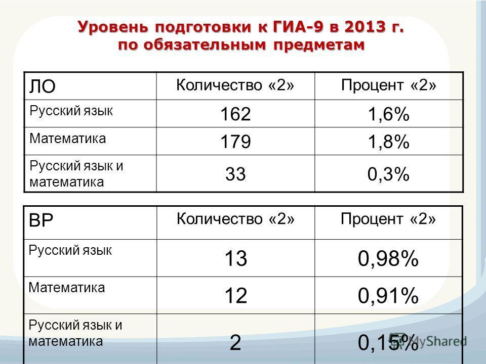 Уровень подготовки к ГИА-9 в 2013 г. по обязательным предметам ЛО Количество «2»Процент «2» Русский язык 1621,6% Математика 1791,8% Русский язык и математика 330,3% ВР Количество «2»Процент «2» Русский язык 130,98% Математика 120,91% Русский язык и м