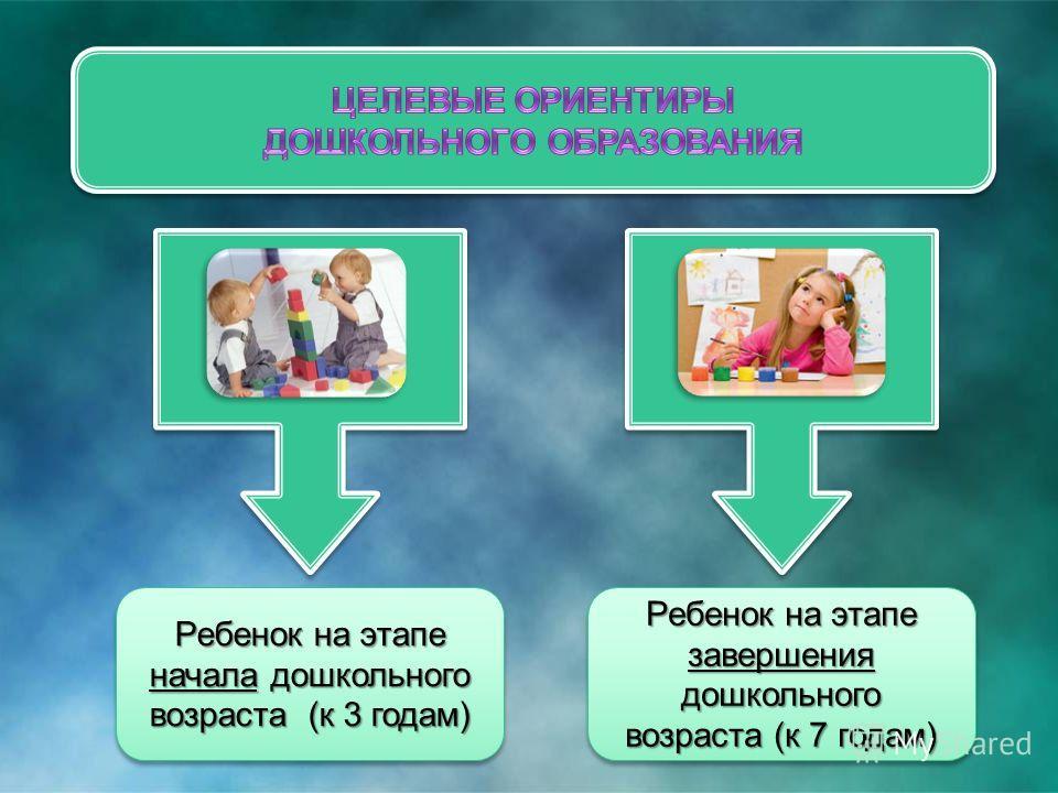 Ребенок на этапе начала дошкольного возраста (к 3 годам) Ребенок на этапе завершения дошкольного возраста (к 7 годам)