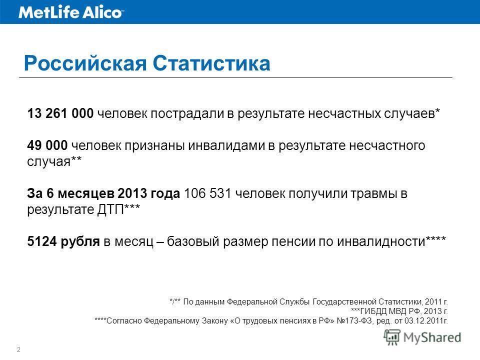 2 Российская Статистика 13 261 000 человек пострадали в результате несчастных случаев* 49 000 человек признаны инвалидами в результате несчастного случая** За 6 месяцев 2013 года 106 531 человек получили травмы в результате ДТП*** 5124 рубля в месяц
