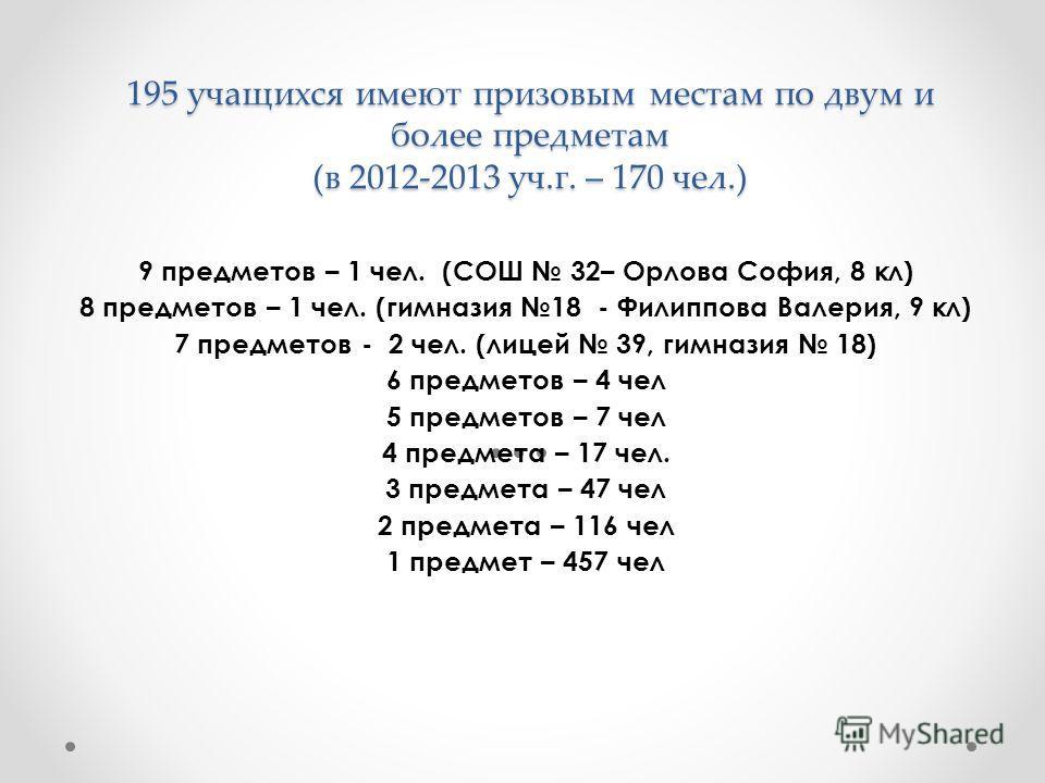 195 учащихся имеют призовым местам по двум и более предметам (в 2012-2013 уч.г. – 170 чел.) 9 предметов – 1 чел. (СОШ 32– Орлова София, 8 кл) 8 предметов – 1 чел. (гимназия 18 - Филиппова Валерия, 9 кл) 7 предметов - 2 чел. (лицей 39, гимназия 18) 6