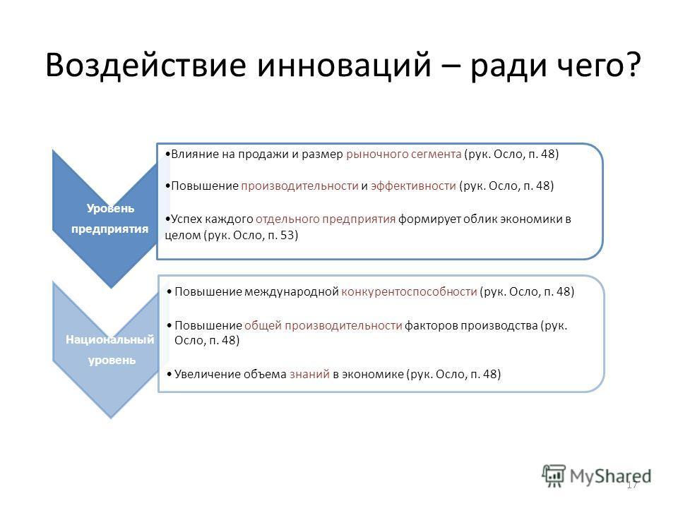 Воздействие инноваций – ради чего? 17 Уровень предприятия Влияние на продажи и размер рыночного сегмента (рук. Осло, п. 48) Повышение производительности и эффективности (рук. Осло, п. 48) Успех каждого отдельного предприятия формирует облик экономики