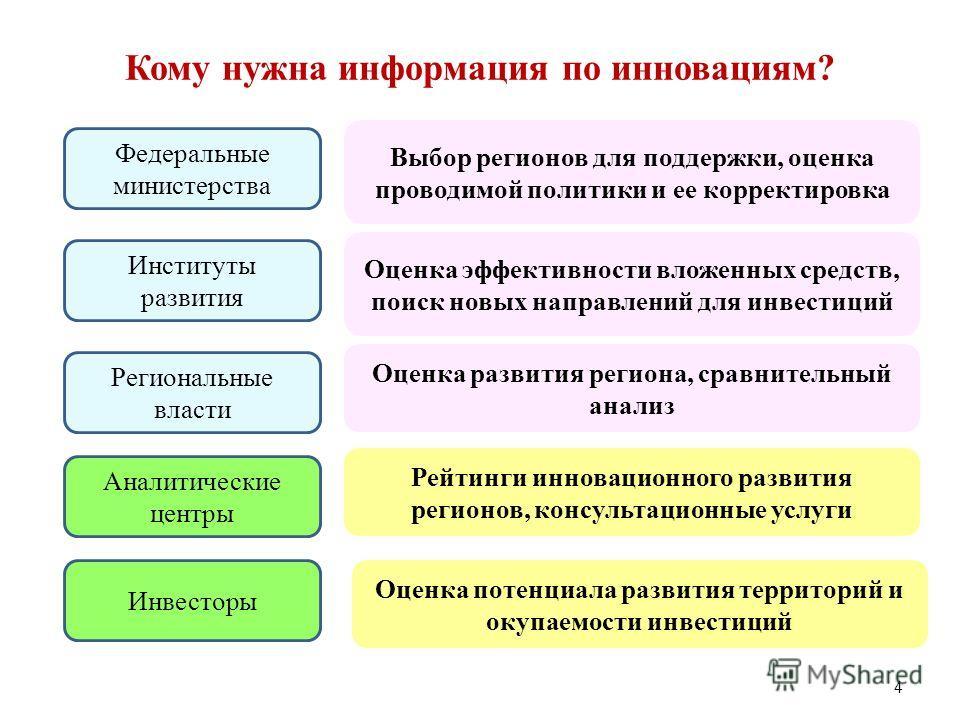 4 Кому нужна информация по инновациям? Федеральные министерства Выбор регионов для поддержки, оценка проводимой политики и ее корректировка Институты развития Оценка эффективности вложенных средств, поиск новых направлений для инвестиций Региональные