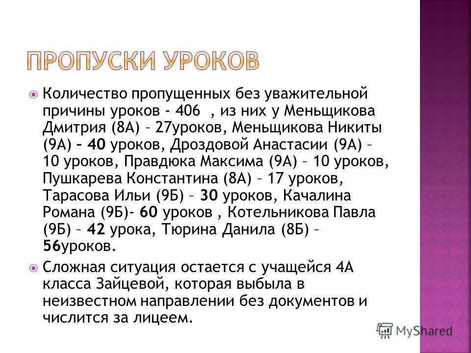 Количество пропущенных без уважительной причины уроков - 406, из них у Меньщикова Дмитрия (8А) – 27уроков, Меньщикова Никиты (9А) – 40 уроков, Дроздовой Анастасии (9А) – 10 уроков, Правдюка Максима (9А) – 10 уроков, Пушкарева Константина (8А) – 17 ур