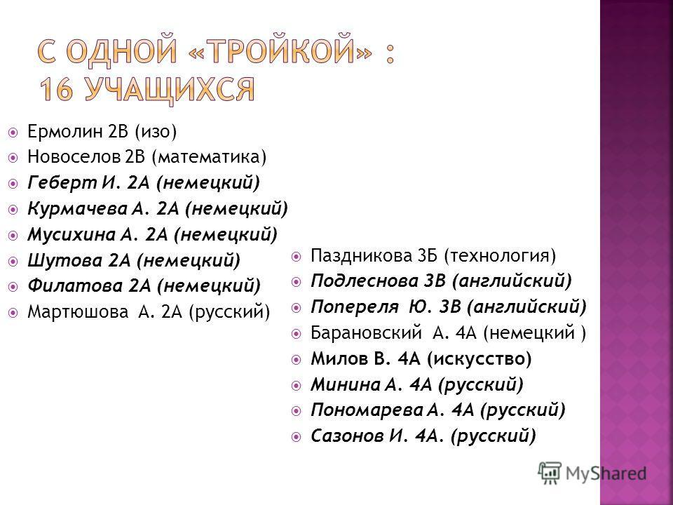 Ермолин 2В (изо) Новоселов 2В (математика) Геберт И. 2А (немецкий) Курмачева А. 2А (немецкий) Мусихина А. 2А (немецкий) Шутова 2А (немецкий) Филатова 2А (немецкий) Мартюшова А. 2А (русский) Паздникова 3Б (технология) Подлеснова 3В (английский) Попере