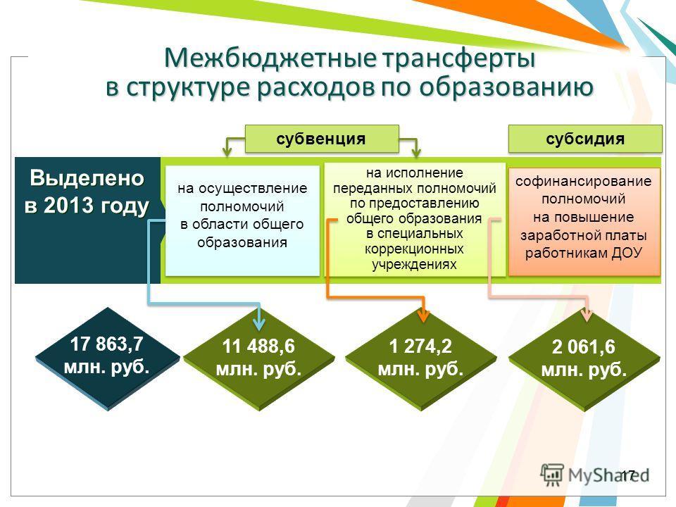 Межбюджетные трансферты в структуре расходов по образованию на осуществление полномочий в области общего образования Выделено в 2013 году Выделено в 2013 году 17 863,7 млн. руб. 11 488,6 млн. руб. на исполнение переданных полномочий по предоставлению