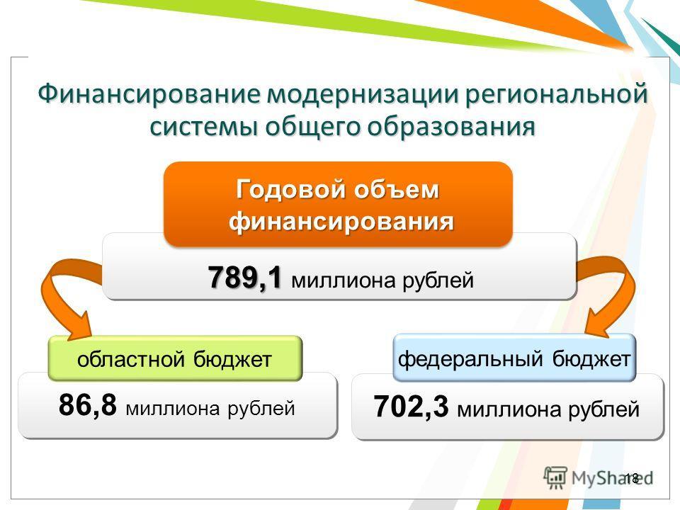 702,3 миллиона рублей 86,8 миллиона рублей федеральный бюджет областной бюджет Финансирование модернизации региональной системы общего образования Годовой объем финансирования финансирования Годовой объем финансирования финансирования 789,1 789,1 мил
