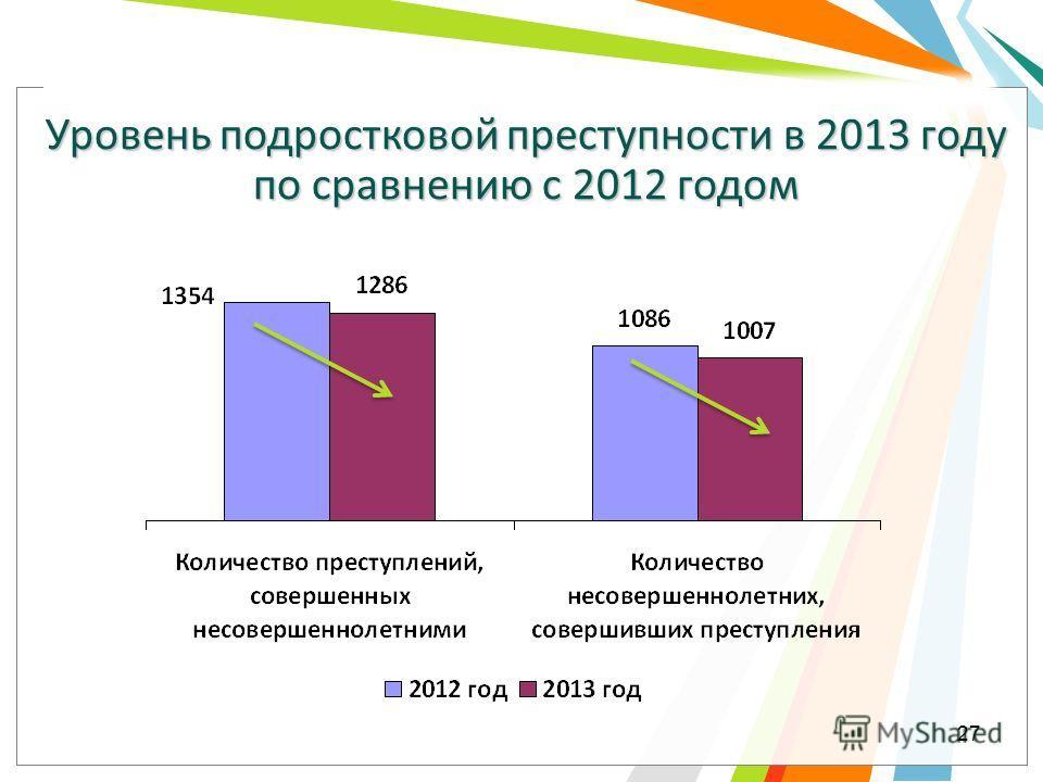 Уровень подростковой преступности в 2013 году по сравнению с 2012 годом 27