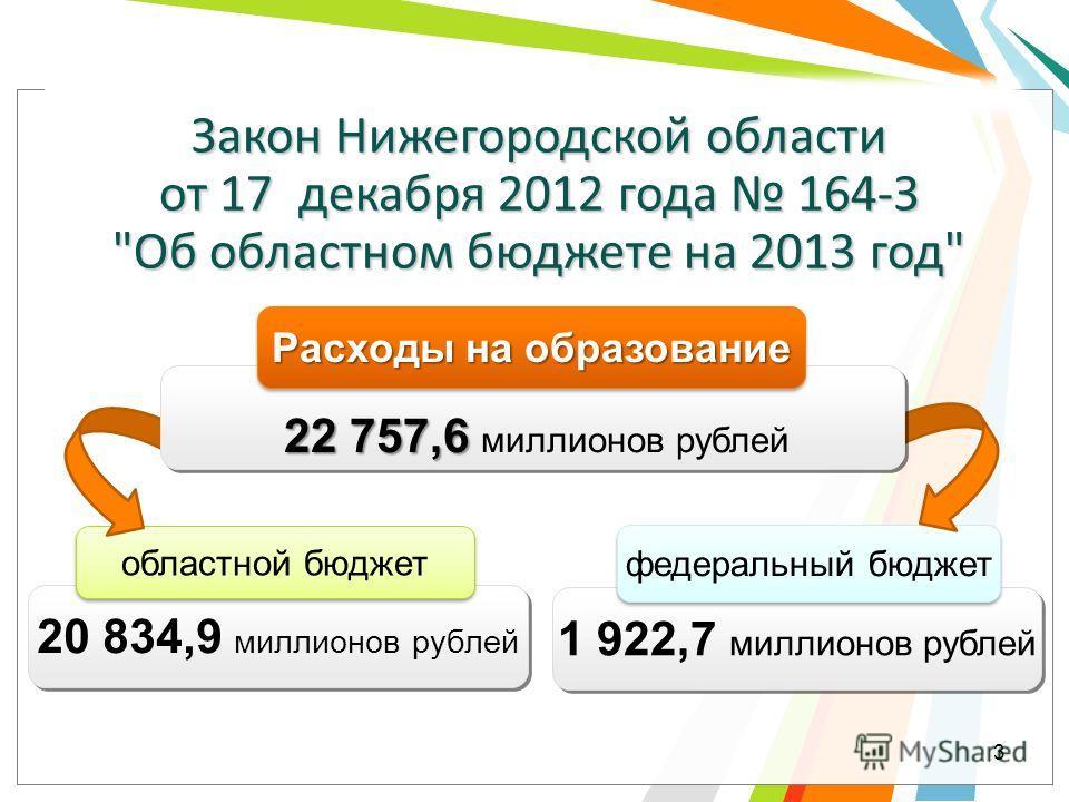 1 922,7 миллионов рублей 20 834,9 миллионов рублей федеральный бюджет областной бюджет Закон Нижегородской области от 17 декабря 2012 года 164-З Об областном бюджете на 2013 год Расходы на образование 22 757,6 22 757,6 миллионов рублей 3