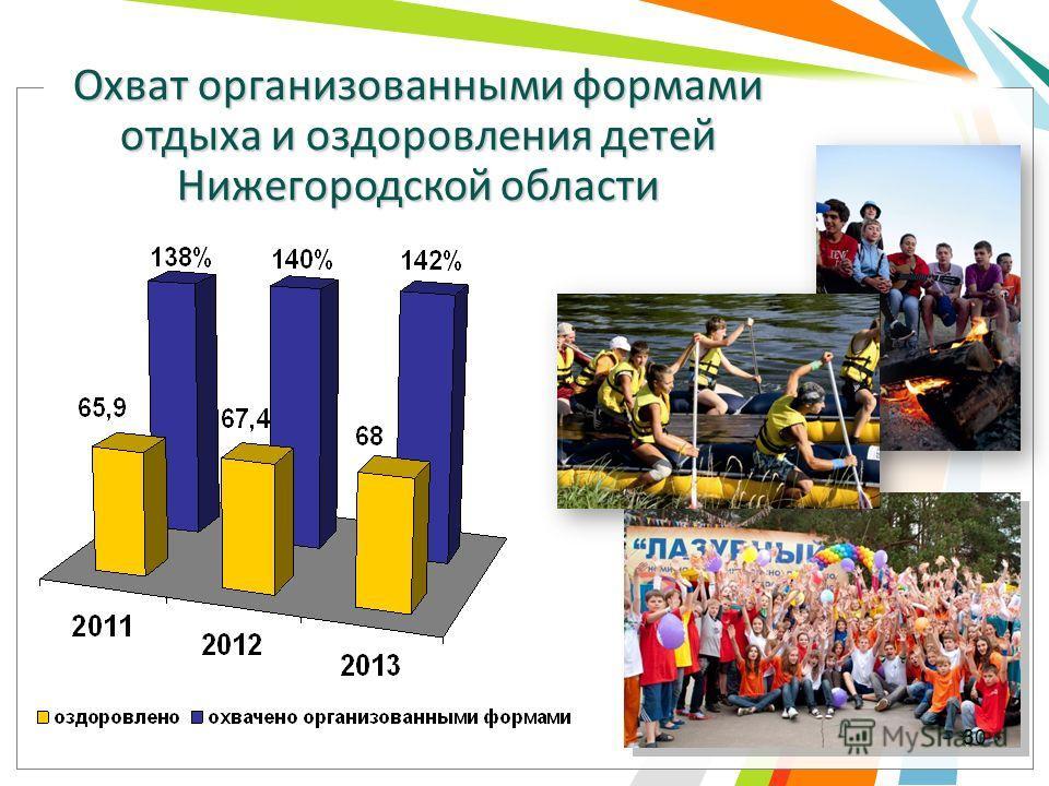 Охват организованными формами отдыха и оздоровления детей Нижегородской области 30