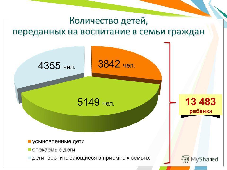 Количество детей, переданных на воспитание в семьи граждан 13 483 ребенка 36