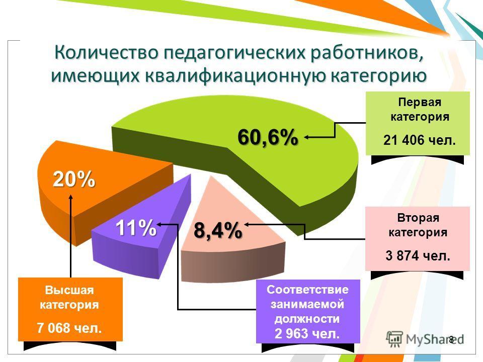 Высшая категория 7 068 чел. 20% Количество педагогических работников, имеющих квалификационную категорию 8 Первая категория 21 406 чел. 60,6% Вторая категория 3 874 чел. Соответствие занимаемой должности 2 963 чел. 11% 8,4%