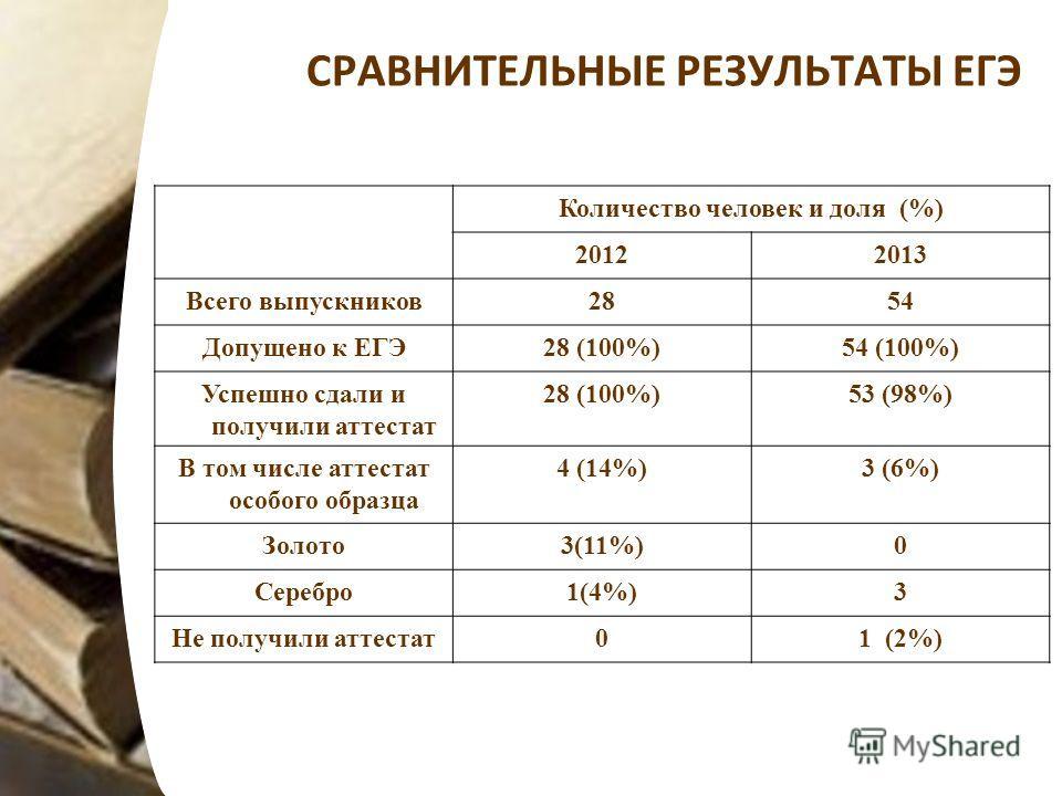 СРАВНИТЕЛЬНЫЕ РЕЗУЛЬТАТЫ ЕГЭ Количество человек и доля (%) 20122013 Всего выпускников2854 Допущено к ЕГЭ28 (100%)54 (100%) Успешно сдали и получили аттестат 28 (100%)53 (98%) В том числе аттестат особого образца 4 (14%)3 (6%) Золото3(11%)0 Серебро1(4