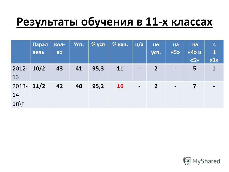 Результаты обучения в 11-х классах Парал лель кол- во Усп.% усп% кач.н/а не усп. на «5» на «4» и «5» с 1 «3» 2012- 13 10/2434195,311-2-51 2013- 14 1п\г 11/2424095,216-2-7-