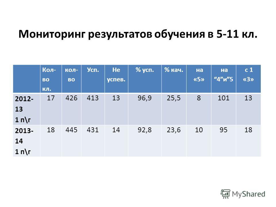 Мониторинг результатов обучения в 5-11 кл. Кол- во кл. кол- во Усп. Не успев. % усп.% кач. на «5» на 4и5 с 1 «3» 2012- 13 1 п\г 174264131396,925,5810113 2013- 14 1 п\г 184454311492,823,6109518
