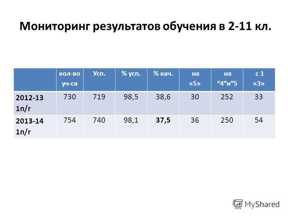 Мониторинг результатов обучения в 2-11 кл. кол-во уч-ся Усп.% усп.% кач. на «5» на 4и5 с 1 «3» 2012-13 1п/г 73071998,538,63025233 2013-14 1п/г 75474098,137,53625054