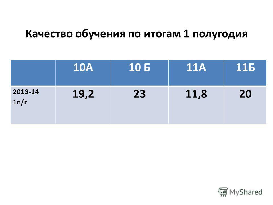 Качество обучения по итогам 1 полугодия 10А10 Б11А11Б 2013-14 1п/г 19,22311,820