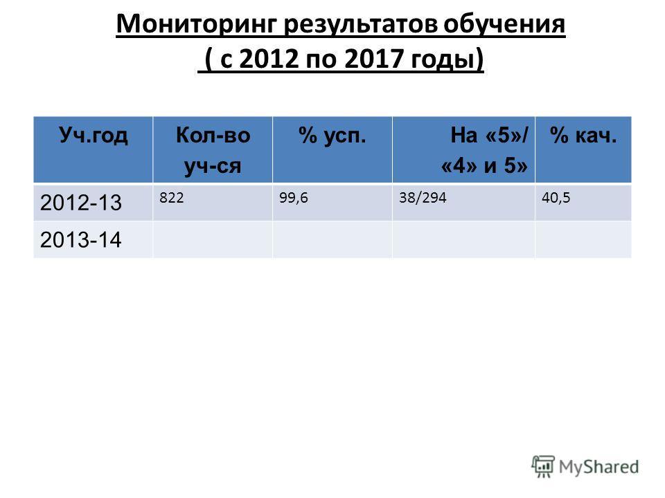 Мониторинг результатов обучения ( с 2012 по 2017 годы) Уч.год Кол-во уч-ся % усп. На «5»/ «4» и 5» % кач. 2012-13 82299,638/29440,5 2013-14