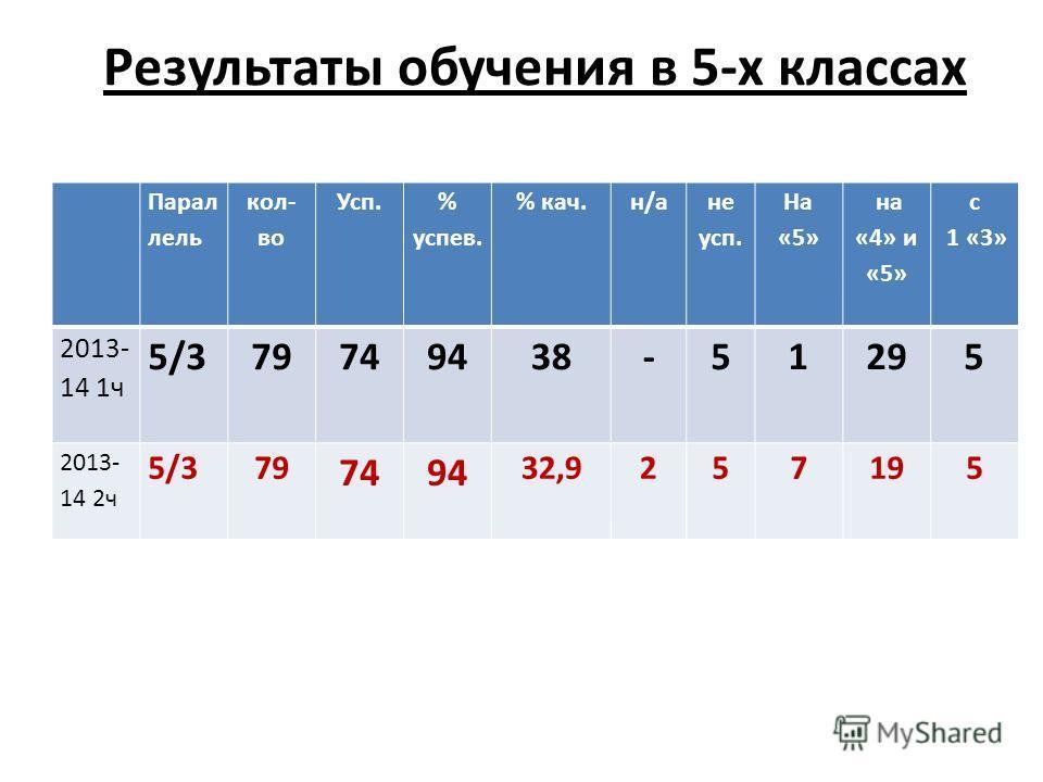 Результаты обучения в 5-х классах Парал лель кол- во Усп. % успев. % кач.н/а не усп. На «5» на «4» и «5» с 1 «3» 2013- 14 1ч 5/379749438-51295 2013- 14 2ч 5/379 7494 32,9257195
