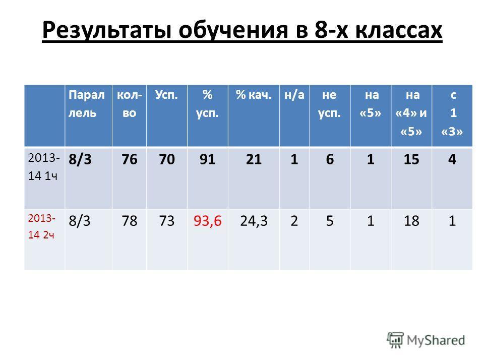 Результаты обучения в 8-х классах Парал лель кол- во Усп. % усп. % кач.н/а не усп. на «5» на «4» и «5» с 1 «3» 2013- 14 1ч 8/376709121161154 2013- 14 2ч 8/3787393,624,3251181