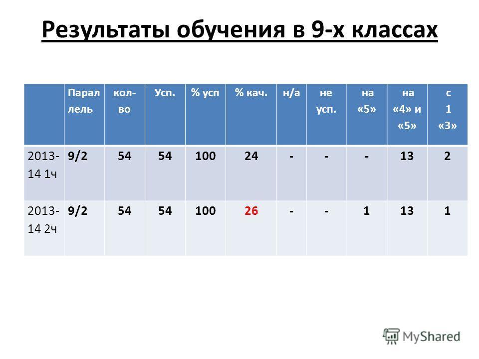 Результаты обучения в 9-х классах Парал лель кол- во Усп.% усп% кач.н/а не усп. на «5» на «4» и «5» с 1 «3» 2013- 14 1ч 9/254 10024---132 2013- 14 2ч 9/254 10026--1131