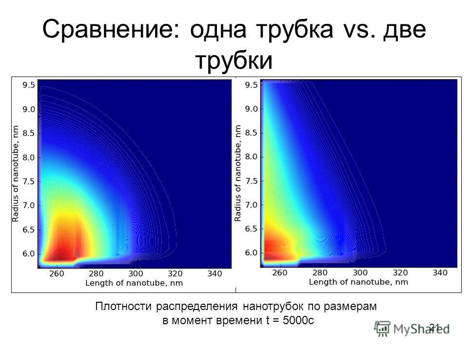 21 Сравнение: одна трубка vs. две трубки Плотности распределения нанотрубок по размерам в момент времени t = 5000c Теоретические оценки скоростейЧисленный расчет скоростей