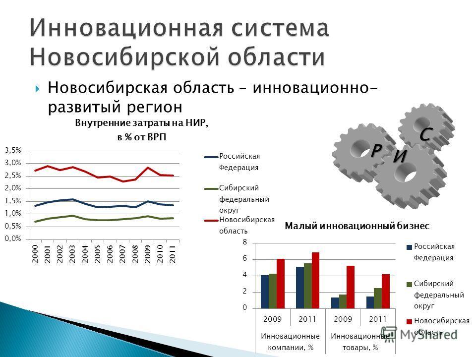 Новосибирская область – инновационно- развитый регион Р И С