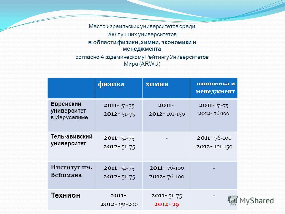 Место израильских университетов среди лучших университетов200 в области физики, химии, экономики и менеджмента согласно Академическому Рейтингу Университетов Мира (ARWU) экономика и менеджмент химияфизика 2011- 51-75 2012 - 76-100 2011- 2012- 101-150