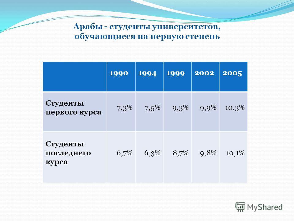 Арабы - студенты университетов, обучающиеся на первую степень 20052002199919941990 10,3%9,9%9,3%7,5%7,3% Студенты первого курса 10,1%9,8%8,7%6,3%6,7% Студенты последнего курса