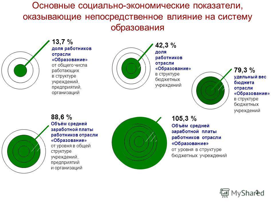 3 Основные социально-экономические показатели, оказывающие непосредственное влияние на систему образования 13,7 % доля работников отрасли «Образование» от общего числа работающих в структуре учреждений, предприятий, организаций 42,3 % доля работников