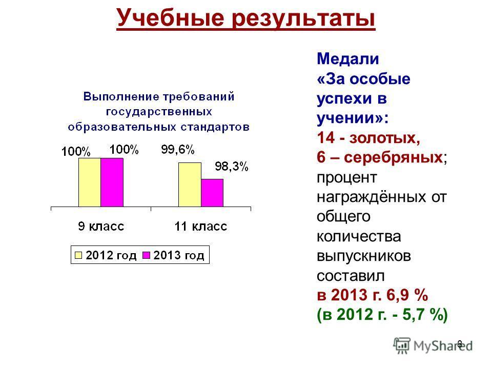 8 Учебные результаты Медали «За особые успехи в учении»: 14 - золотых, 6 – серебряных; процент награждённых от общего количества выпускников составил в 2013 г. 6,9 % (в 2012 г. - 5,7 %)