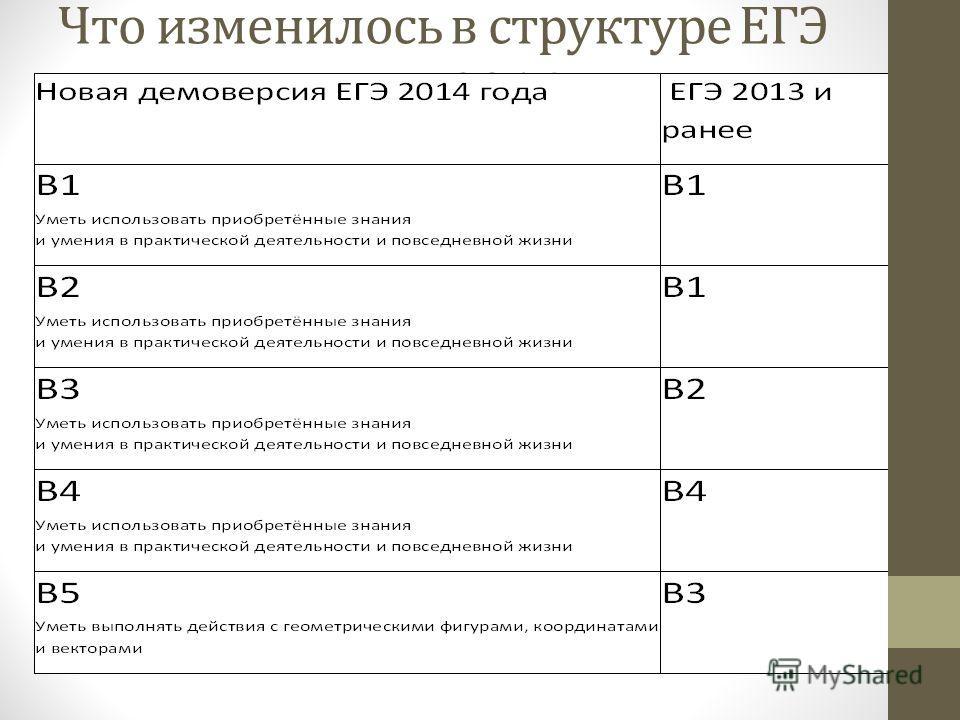 Что изменилось в структуре ЕГЭ поматематике в 2014 году.