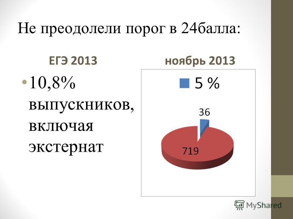 Не преодолели порог в 24балла: ЕГЭ 2013 10,8% выпускников, включая экстернат ноябрь 2013