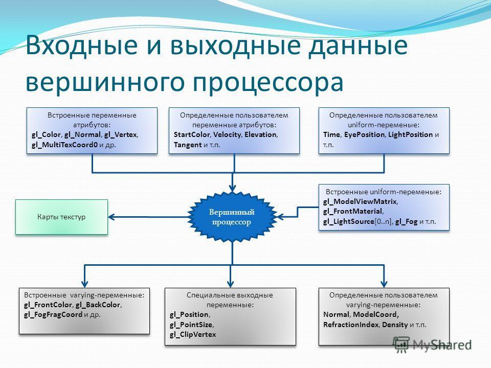 Входные и выходные данные вершинного процессора Вершинный процессор Встроенные переменные атрибутов: gl_Color, gl_Normal, gl_Vertex, gl_MultiTexCoord0 и др. Встроенные переменные атрибутов: gl_Color, gl_Normal, gl_Vertex, gl_MultiTexCoord0 и др. Опре