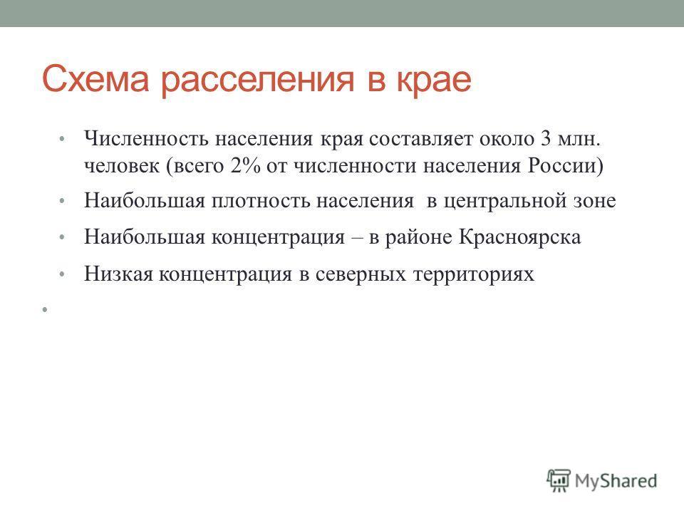 Схема расселения в крае Численность населения края составляет около 3 млн. человек (всего 2% от численности населения России) Наибольшая плотность населения в центральной зоне Наибольшая концентрация – в районе Красноярска Низкая концентрация в север