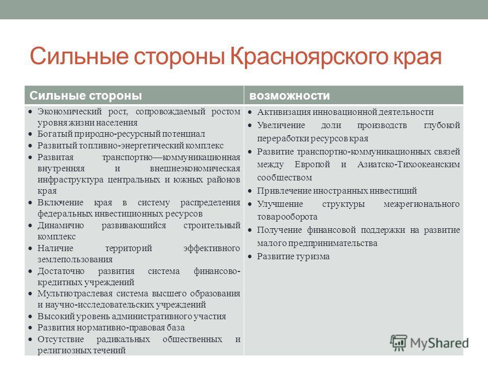 Сильные стороны Красноярского края Сильные сторонывозможности Экономический рост, сопровождаемый ростом уровня жизни населения Богатый природно-ресурсный потенциал Развитый топливно-энергетический комплекс Развитая транспортнокоммуникационная внутрен
