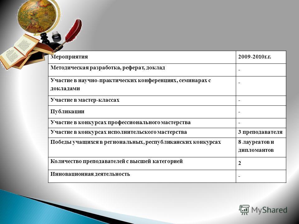Мероприятия2009-2010г.г. Методическая разработка, реферат, доклад - Участие в научно-практических конференциях, семинарах с докладами - Участие в мастер-классах- Публикации- Участие в конкурсах профессионального мастерства- Участие в конкурсах исполн