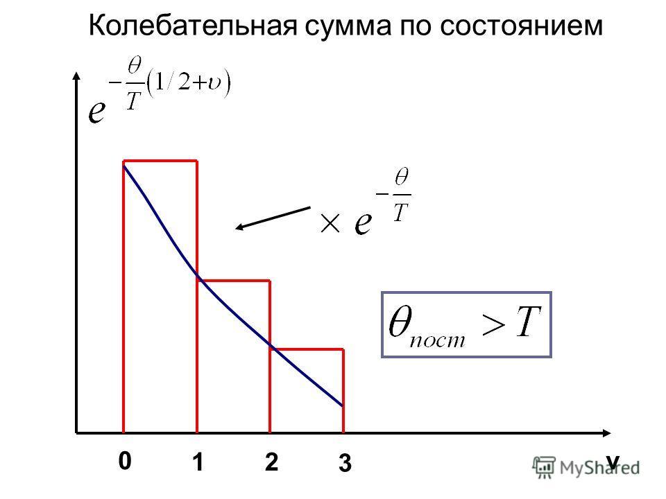 ν0 3 21 Колебательная сумма по состоянием
