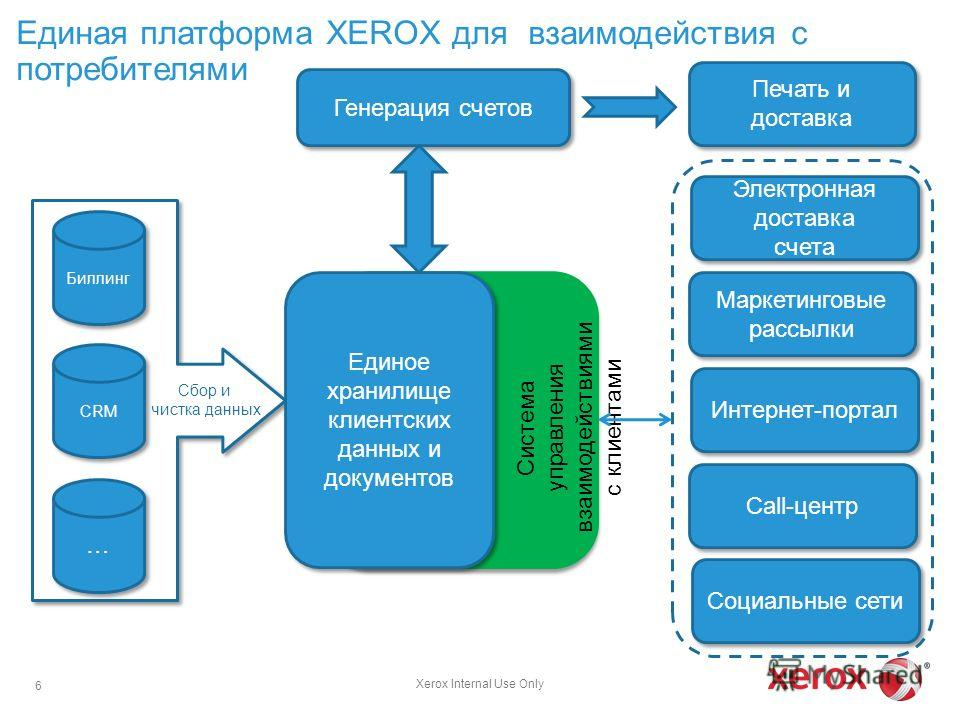 Единая платформа XEROX для взаимодействия с потребителями 6 … … Биллинг CRM Генерация счетов Электронная доставка счета Электронная доставка счета Маркетинговые рассылки Интернет-портал Call-центр Социальные сети Печать и доставка Единое хранилище кл
