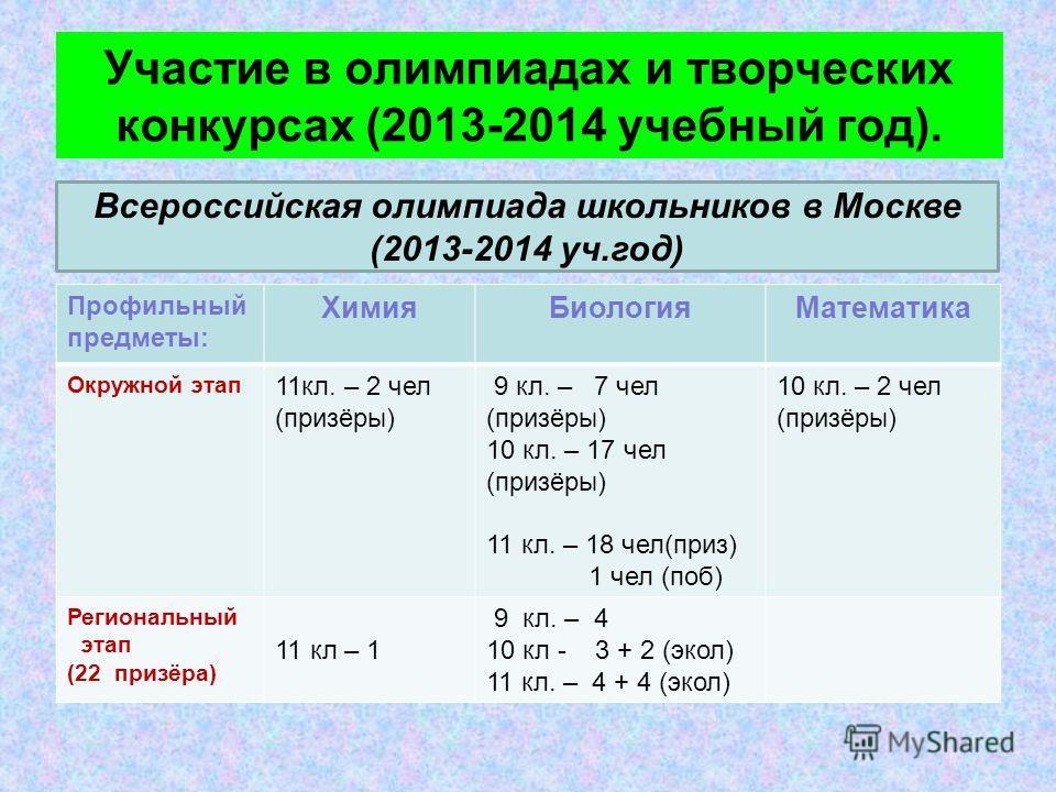 Участие в олимпиадах и творческих конкурсах (2013-2014 учебный год). Профильный предметы: ХимияБиологияМатематика Окружной этап 11кл. – 2 чел (призёры) 9 кл. – 7 чел (призёры) 10 кл. – 17 чел (призёры) 11 кл. – 18 чел(приз) 1 чел (поб) 10 кл. – 2 чел