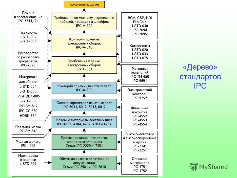«Дерево» стандартов IPC