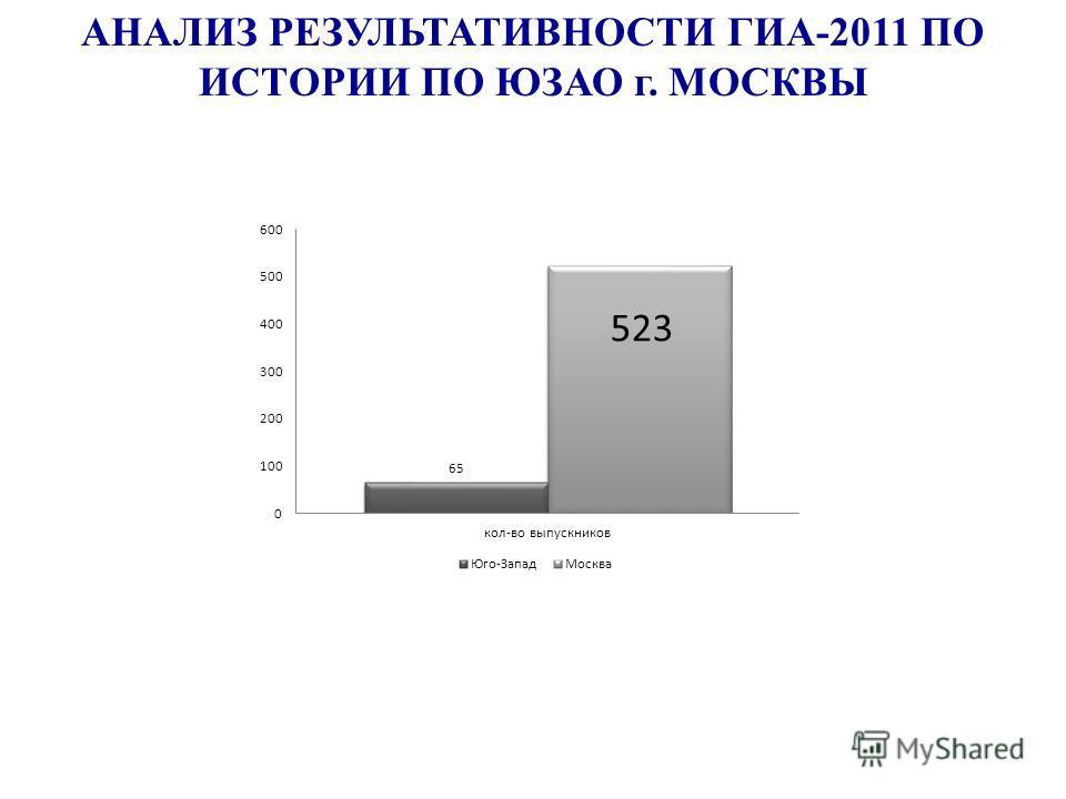 АНАЛИЗ РЕЗУЛЬТАТИВНОСТИ ГИА-2011 ПО ИСТОРИИ ПО ЮЗАО г. МОСКВЫ