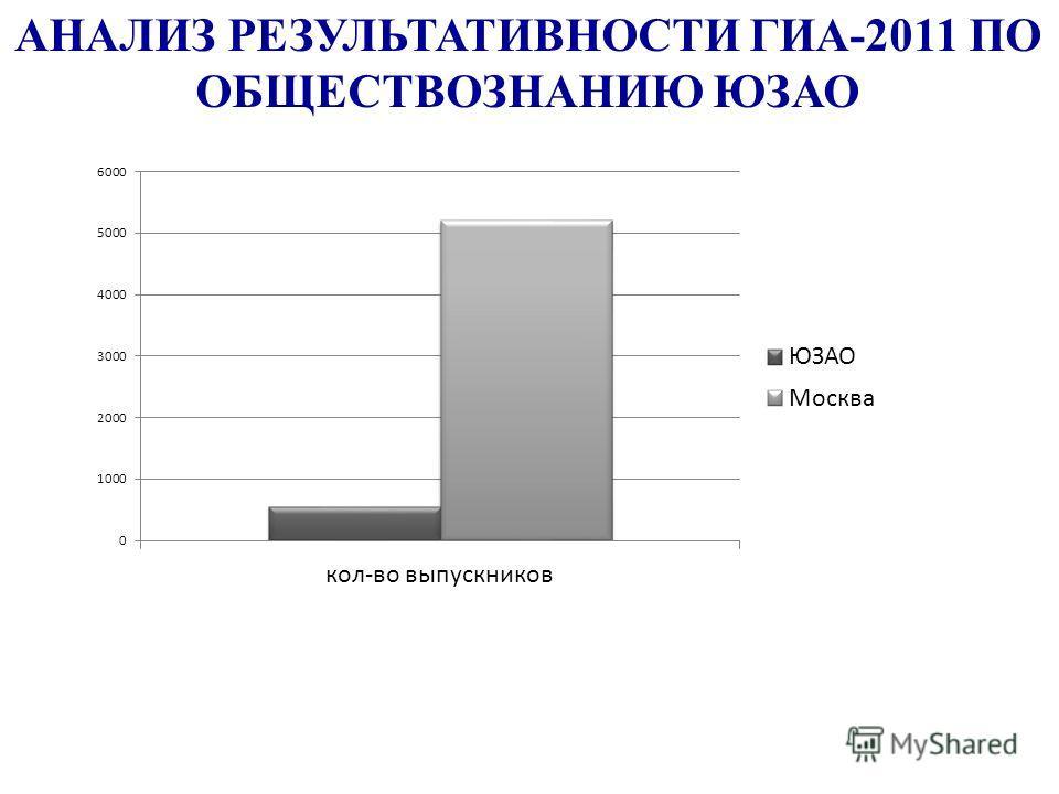 АНАЛИЗ РЕЗУЛЬТАТИВНОСТИ ГИА-2011 ПО ОБЩЕСТВОЗНАНИЮ ЮЗАО