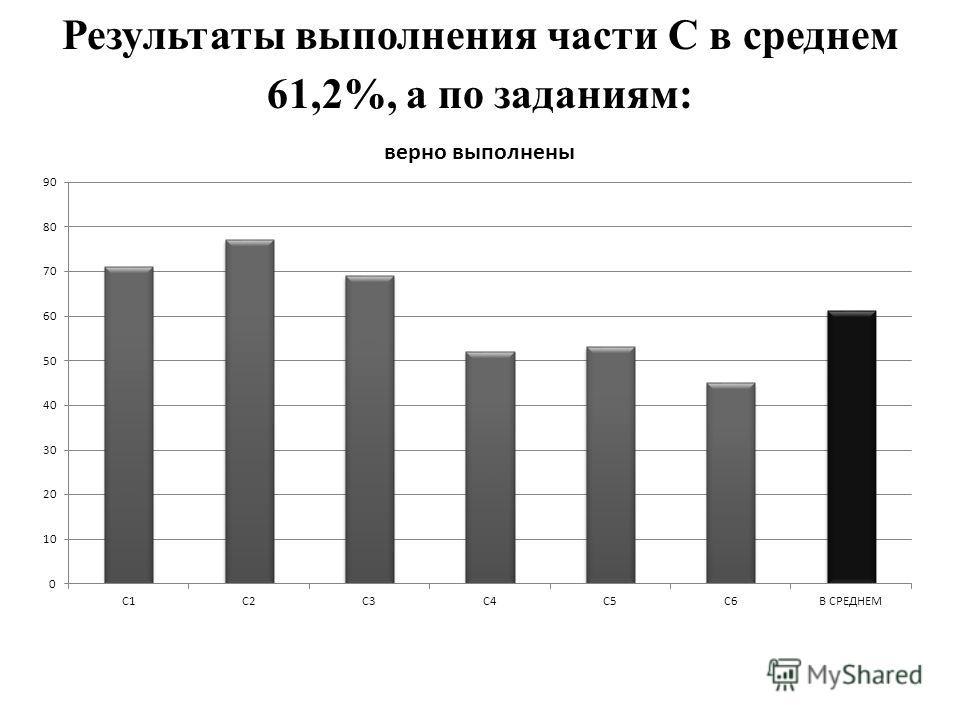 Результаты выполнения части С в среднем 61,2%, а по заданиям: