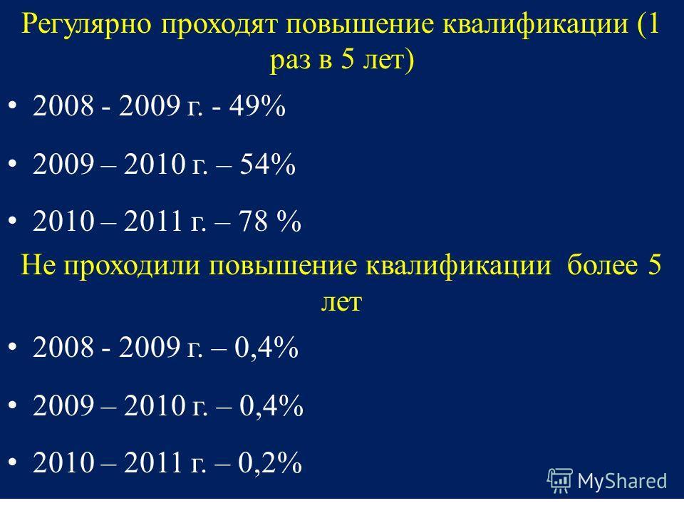 Регулярно проходят повышение квалификации (1 раз в 5 лет) 2008 - 2009 г. - 49% 2009 – 2010 г. – 54% 2010 – 2011 г. – 78 % Не проходили повышение квалификации более 5 лет 2008 - 2009 г. – 0,4% 2009 – 2010 г. – 0,4% 2010 – 2011 г. – 0,2%