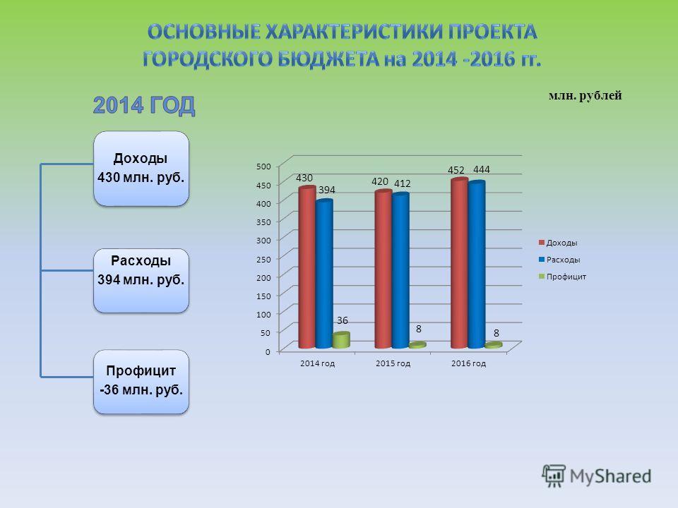 млн. рублей Доходы 430 млн. руб. Расходы 394 млн. руб. Профицит -36 млн. руб.