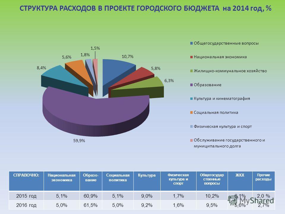 СТРУКТУРА РАСХОДОВ В ПРОЕКТЕ ГОРОДСКОГО БЮДЖЕТА на 2014 год, % СПРАВОЧНО:Национальная экономика Образо- вание Социальная политика Культура Физическая культура и спорт Общегосудар ственные вопросы ЖКХ Прочие расходы 2015 год5,1%60,9%5,1%9,0%1,7%10,2%6