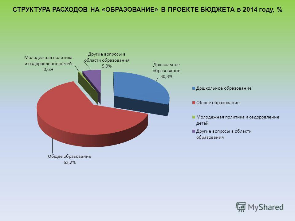 СТРУКТУРА РАСХОДОВ НА «ОБРАЗОВАНИЕ» В ПРОЕКТЕ БЮДЖЕТА в 2014 году, %