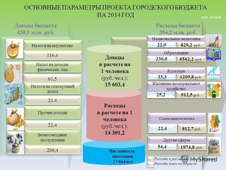 ОСНОВНЫЕ ПАРАМЕТРЫ ПРОЕКТА ГОРОДСКОГО БЮДЖЕТА НА 2014 ГОД Расходы в расчете на 1 человека (руб./чел.): 14 301,2 Доходы в расчете на 1 человека (руб./чел.): 15 603,4 Налоги на имущество 116,4 Налог на доходы физических лиц 61,5 Безвозмездные поступлен